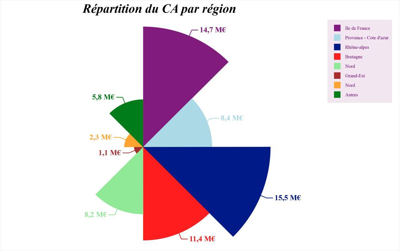 Charts Bluecompany